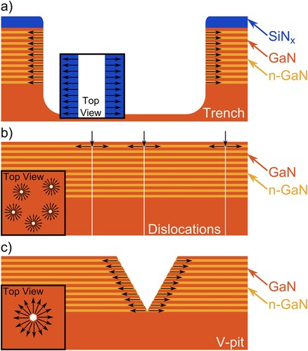 GaN etching mechanisms illustration.jpg